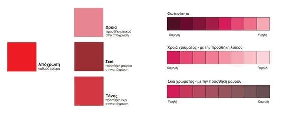 Χαρακτηριστικα  χρωματων