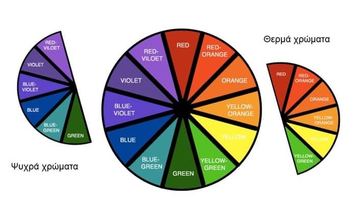 Τροχος χρωματων